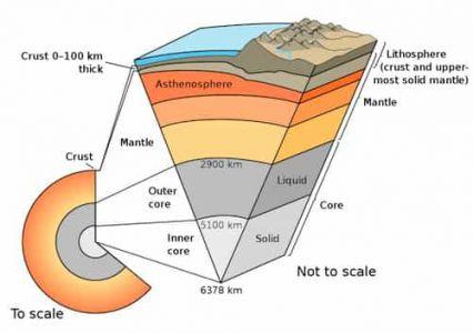 Earth Layers and anatomy