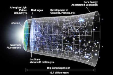 picture Showing big bang