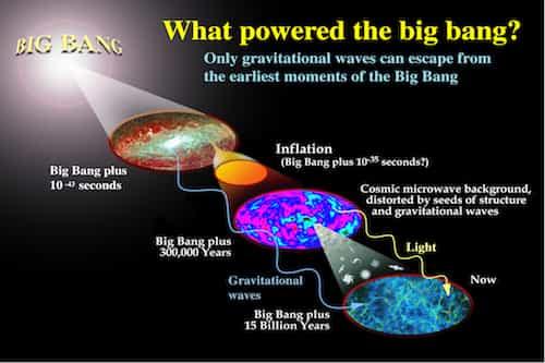 what powered the big bang?