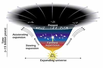 Picture Showing Universe Expansion