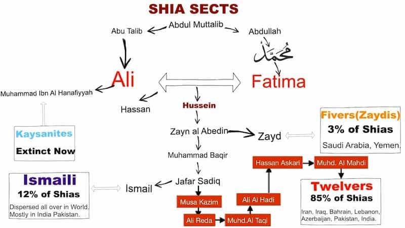 Islamic schools and branches: Sects within Shia Islam  | The Last