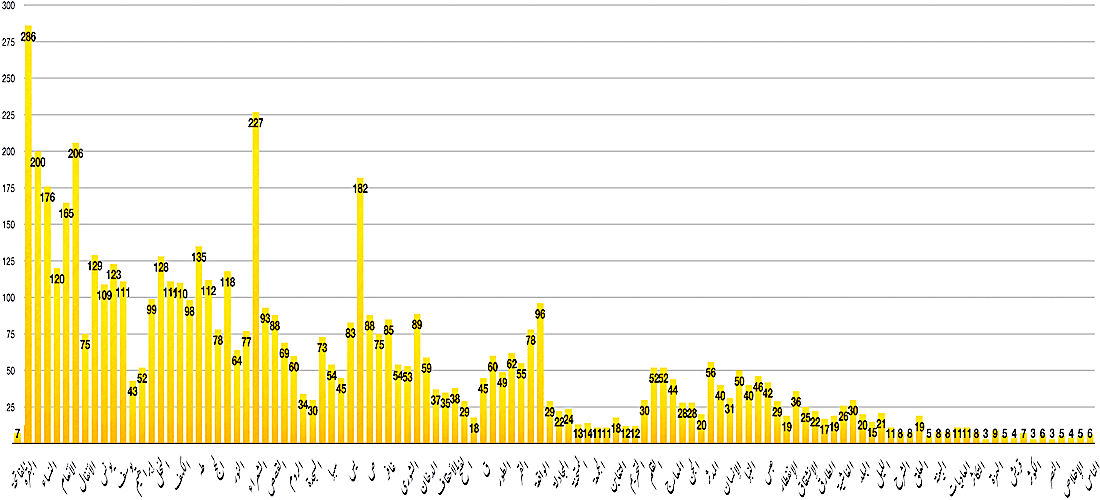 Graph showing distribution of verses in Quranic Chapters