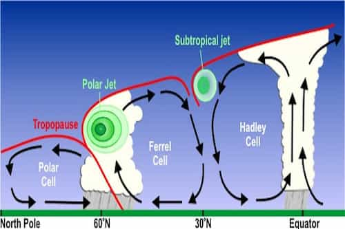 Picture Showing Air Cycle