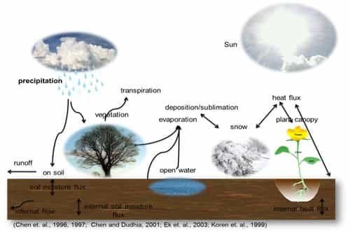 Picture Showing Water Cycle
