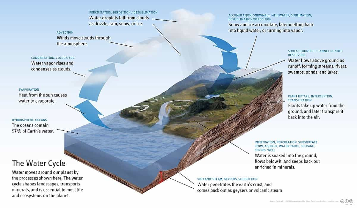 Picture Showing Hydrologic Cycle