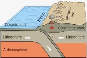 Upwelling Of Ocean Sea Springs