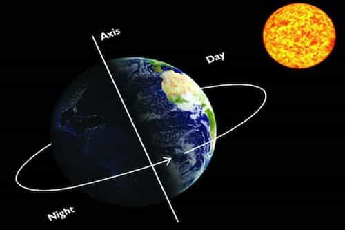 Earth Rotational direction